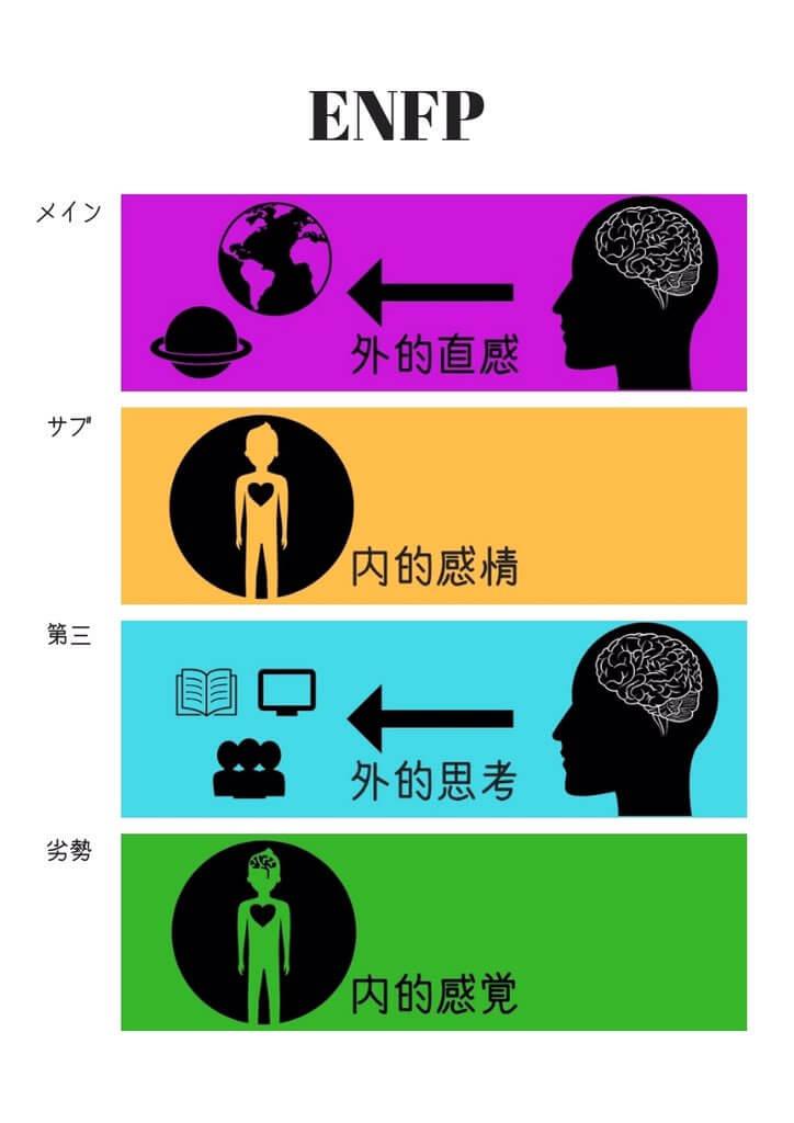 MBTI心理機能