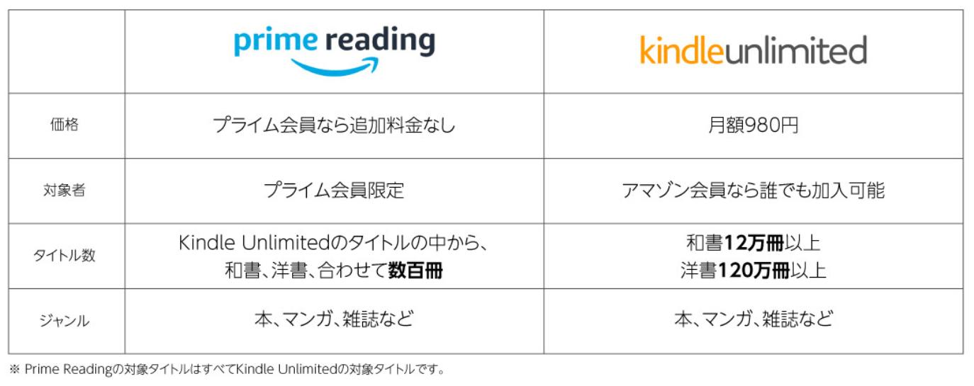 Amazonリーディングキンドルアンリミテッド比較